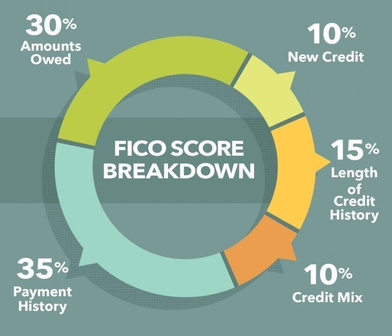 How To Check Credit Score >> Check My Credit Score Answers To Why How And More
