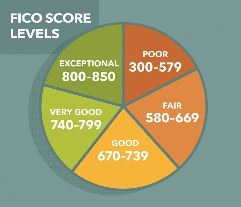 my-credit-score-how-to-check-fico-score-levels