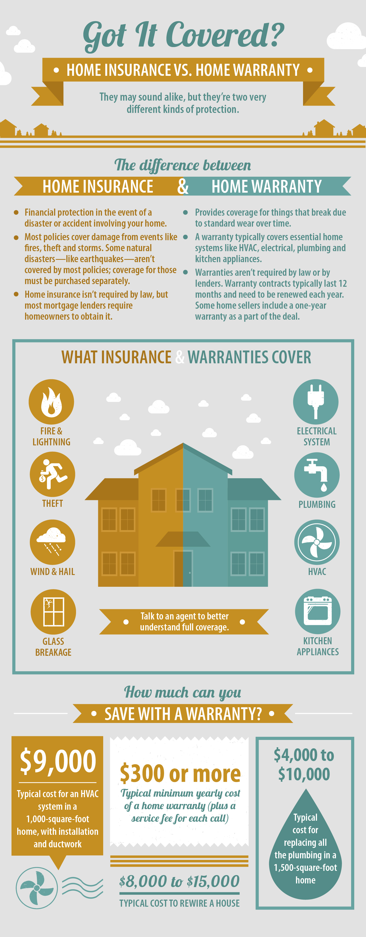 Home Insurance Vs Home Warranty Coverage