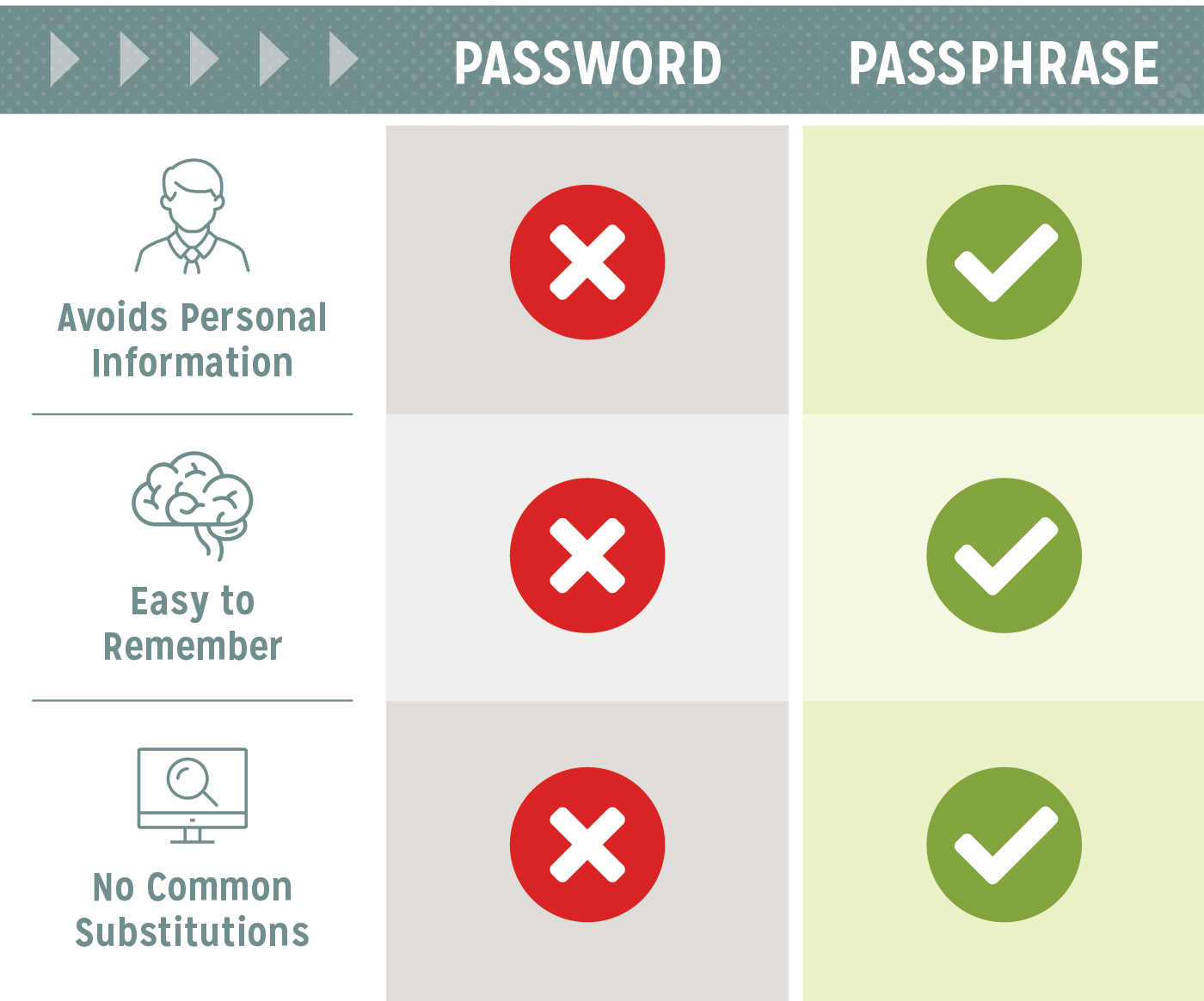 creating-strong-password-vs-passphrase-2