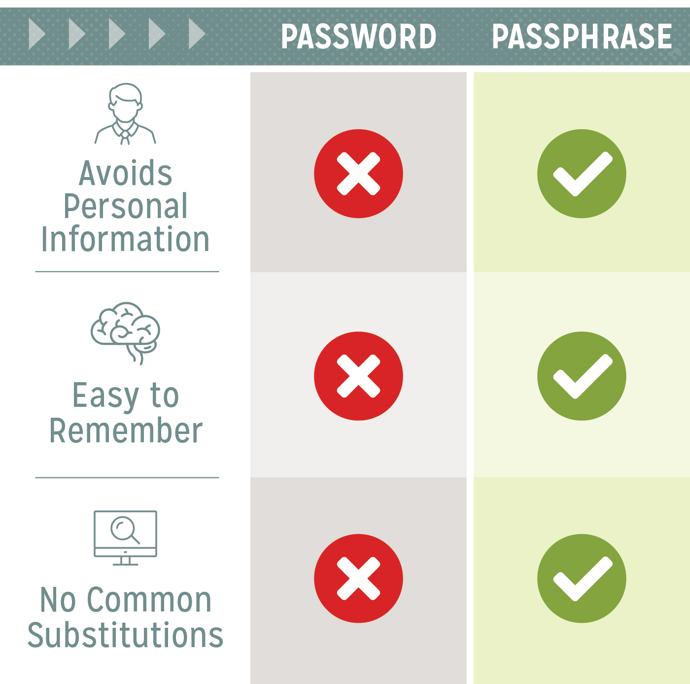 creating-strong-password-vs-passphrase-mobile-3